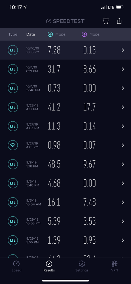 Most of the times I get data speed of less than 15Mbps.