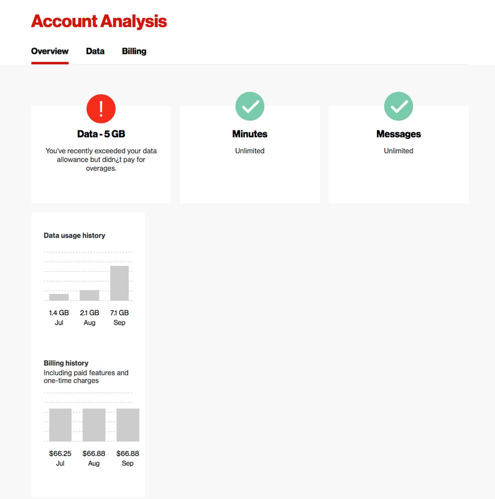 Verizon Account Analysis.png