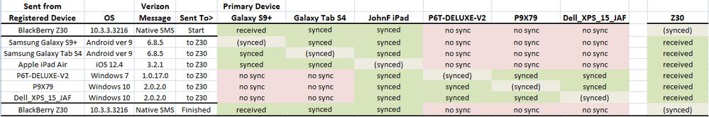 Verizon Messages failure matrix.png